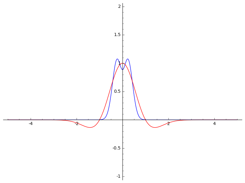 f and fourier transform