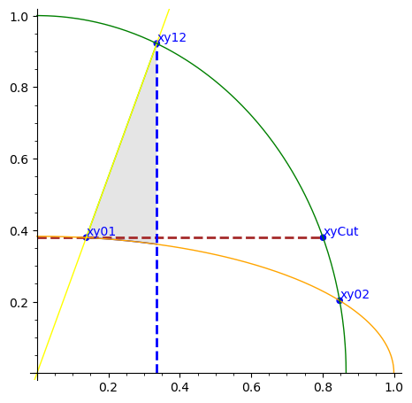 Shaded region between ellipse and two lines
